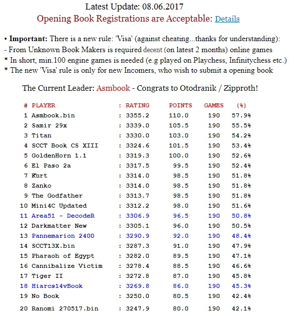 SCCT Book ChampionShip XV Tour15