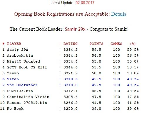 SCCT Book ChampionShip XV Tour1511