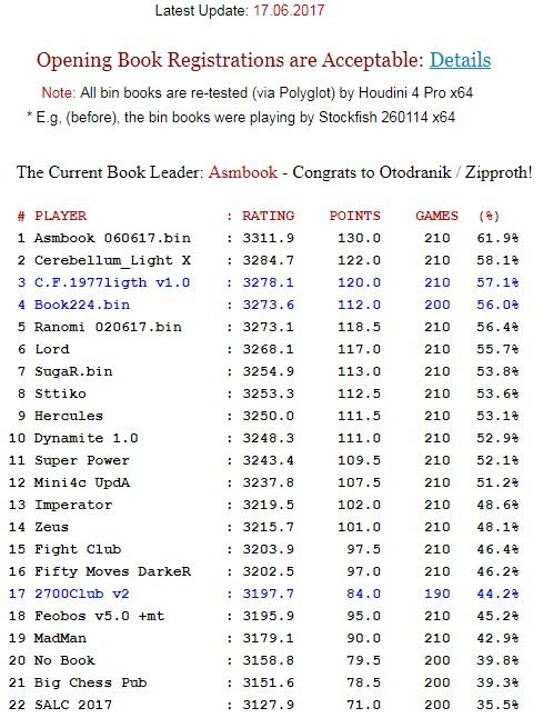 SCCT Book ChampionShip XVI Tour1612