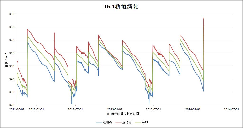 Fin de mission et désorbitation de Tiangong-1 22111010