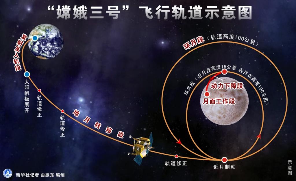 [Lancement] CZ-3B / Chang'e 3 à XSLC - Le 1er Décembre 2013 - [Succès] - Page 10 Milita20