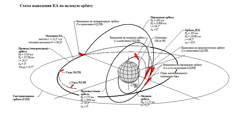 [Echec] Lancement Proton-M / Ekspress-AM4R - 15 mai 2014   - Page 2 Milita57