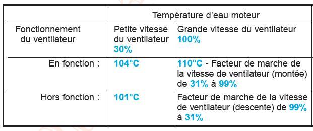 Temperature moteur (essence : 2.4) 14-02-10