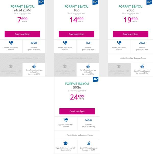 Nouveaux services, nouveaux tarifs pour les forfaits mobile de Bouygues Telecom Bandyo11