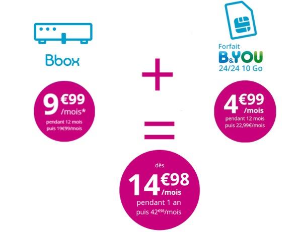 Bbox ADSL + Forfait Mobile B&YOU 10Go à 17.98€ pendant 1 an jusqu'à demain soir  Promob11