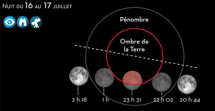 Eclipse partielle de Lune - 16 juillet 2019  Eclips10