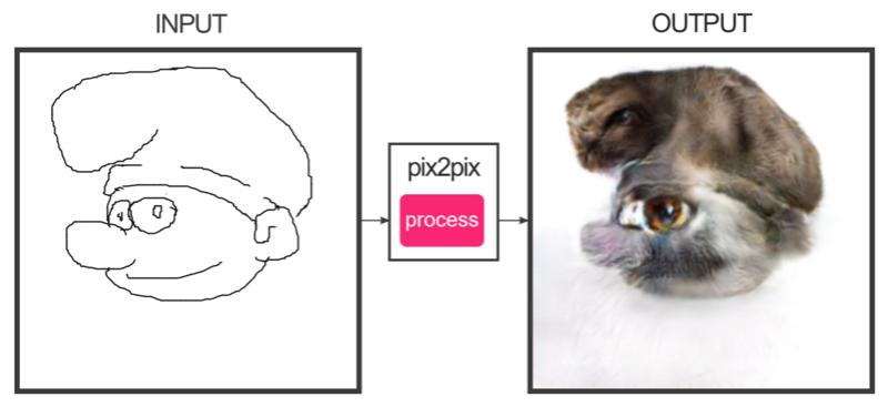 Générateur de chats Pix2pi13