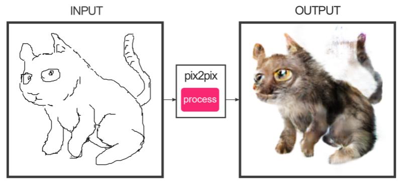 Générateur de chats Pix2pi14