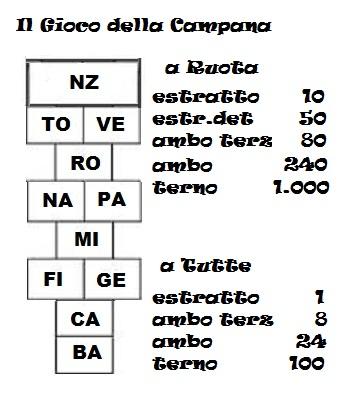 """Regolamento di """"Il gioco della campana!!"""" Campan11"""