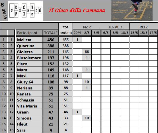 Classifica del Gioco della Campana - Pagina 2 Classi38