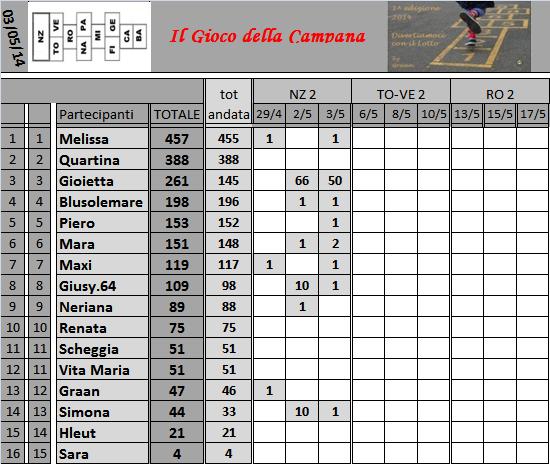 Classifica del Gioco della Campana - Pagina 2 Classi39