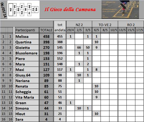 Classifica del Gioco della Campana - Pagina 2 Classi40