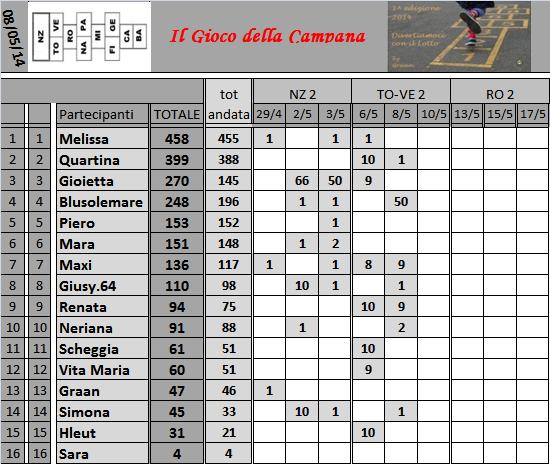 Classifica del Gioco della Campana - Pagina 2 Classi41