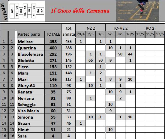 Classifica del Gioco della Campana - Pagina 2 Classi42