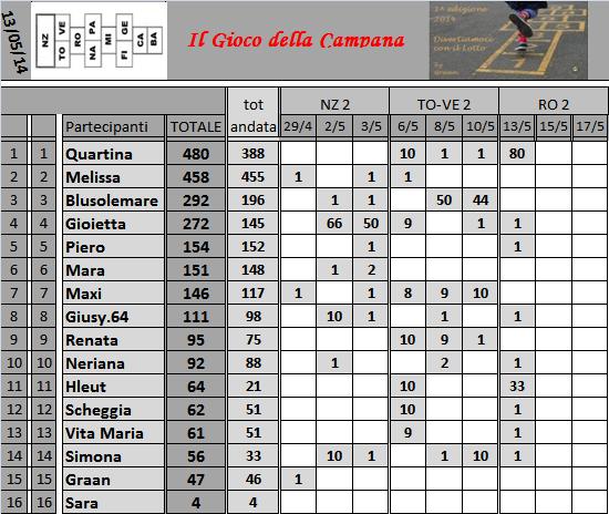Classifica del Gioco della Campana - Pagina 2 Classi43