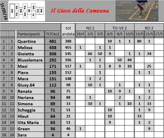 Classifica del Gioco della Campana - Pagina 2 Classi44