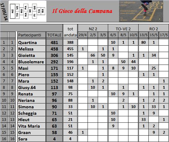 Classifica del Gioco della Campana - Pagina 2 Classi45