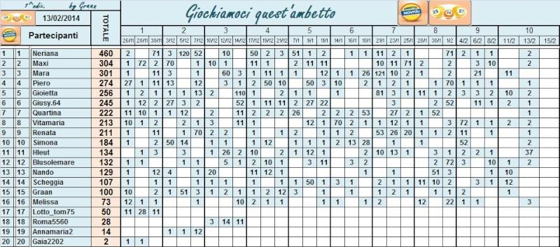 Classifica di Giochiamoci quest'ambetto!! - Pagina 2 Classi60