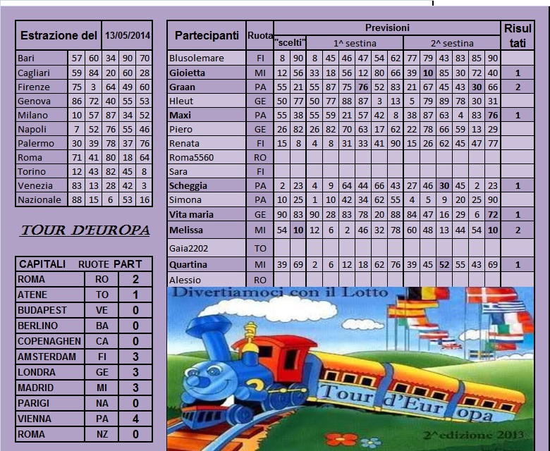 "Gara ""Tour d'Europa 2013"" dal 13 al 17.05.14 Risul164"