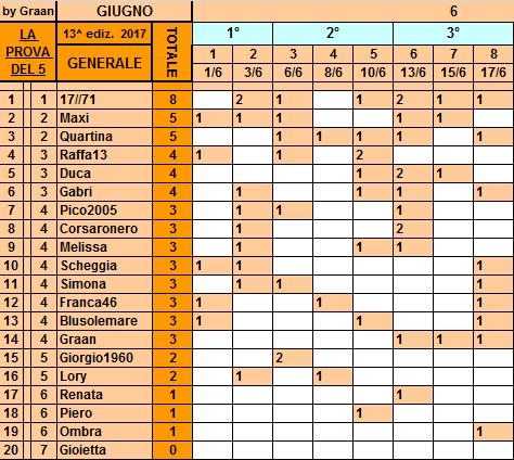 Classifica**17 Giugno Genera65
