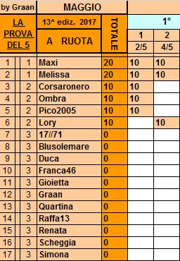 **Classifica**4 Maggio Ruota47