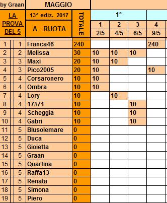 **Classifica**9 Maggio Ruota49