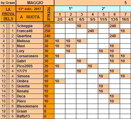 **Classifica**16 Maggio Ruota52