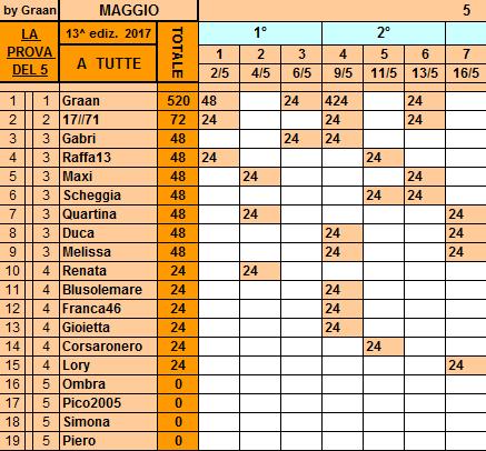 **Classifica**16 Maggio Tutte52