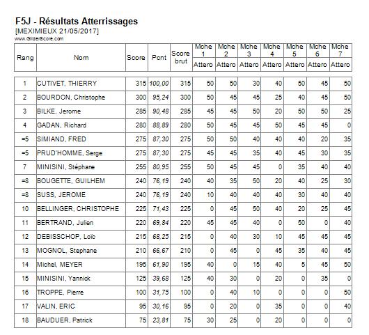 Concours F5J Meximieux (AIN) 21/05/17 - Page 3 Attero10