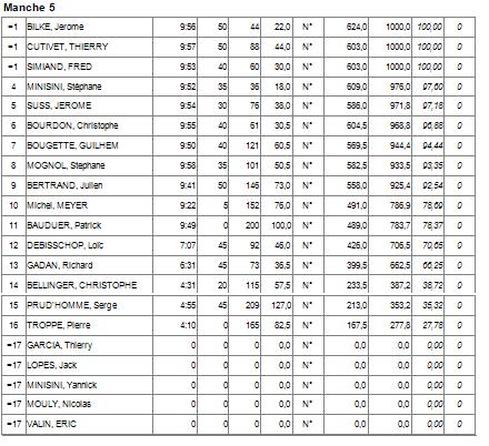 Concours F5J Meximieux (AIN) 21/05/17 - Page 4 Manche11