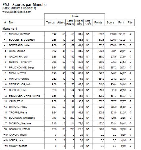 Concours F5J Meximieux (AIN) 21/05/17 - Page 4 Manche13