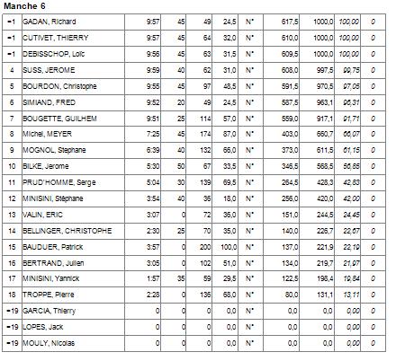 Concours F5J Meximieux (AIN) 21/05/17 - Page 4 Manche14