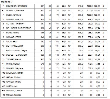 Concours F5J Meximieux (AIN) 21/05/17 - Page 4 Manche18