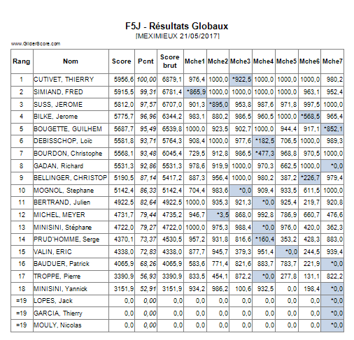Concours F5J Meximieux (AIN) 21/05/17 - Page 3 Mexi10