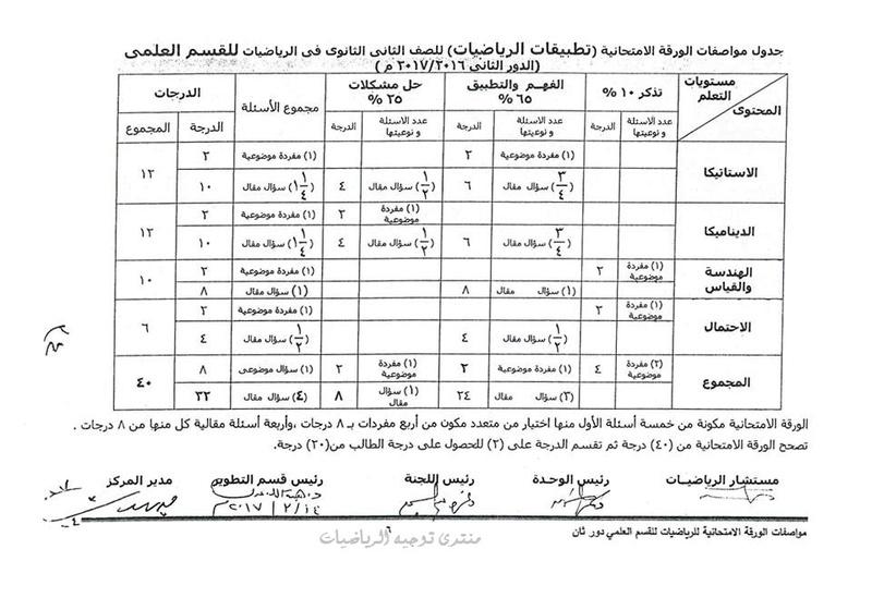 مواصفات الورقة الامتحانية في الرياضيات للدور الثاني 1 ثانوي و 2 ثانوي 2017 1611