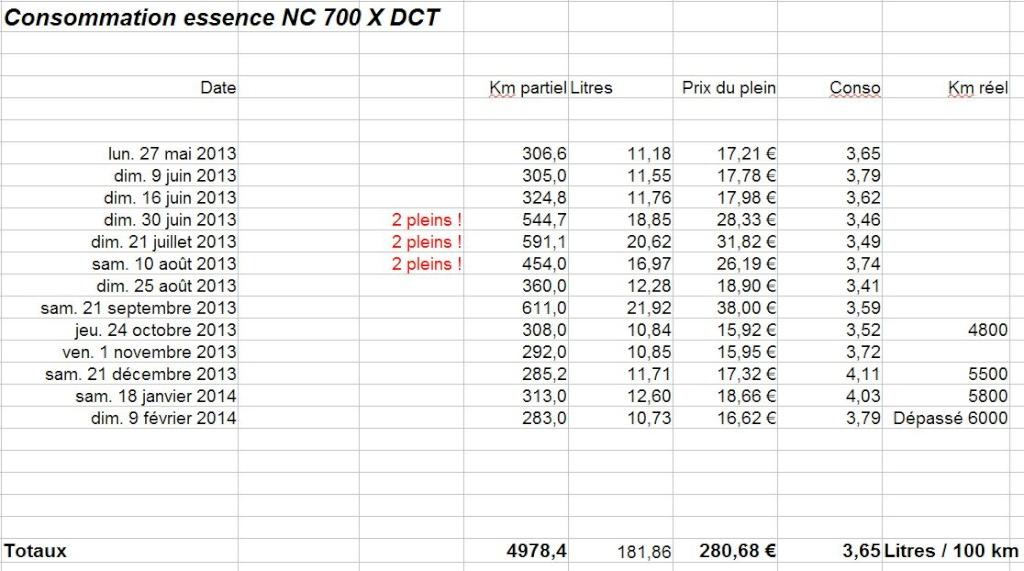 Ma HONDA NC 700 X DCT !!!  - Page 4 Captur46