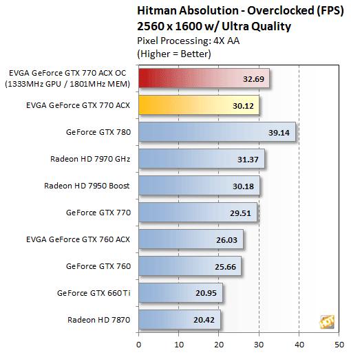 FS-EVGA GeForce GTX 770 2GB Dual SC w/ EVGA ACX Cooler Oc210