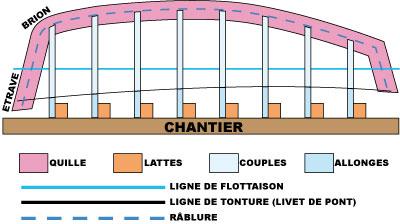 Boulogne Étaples sur plan au 1/20 par pipr (Terminé) - Page 5 Schema11