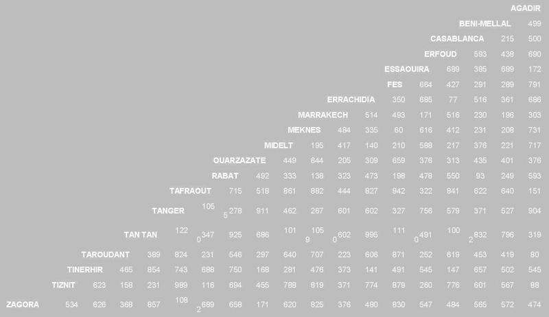المسافات بين مدن المملكة المغربية (بالكيلومتر)  210