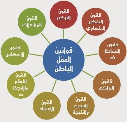 قوانين العقل الباطن .. ابراهيم الفقي 510