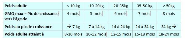 Evolution du poids d'un chiot Croiss10