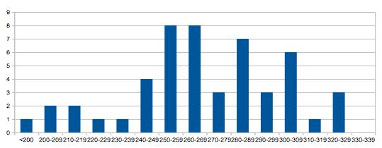 Statistiques Milice - Page 3 Captur47