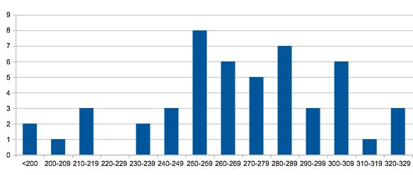Statistiques Milice - Page 3 Captur56