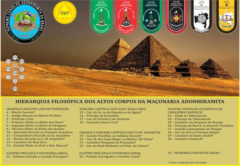 Supremo Consejo Adonhiramita del Brasil Ra110