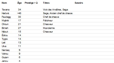 Membres de la tribu Liste_11