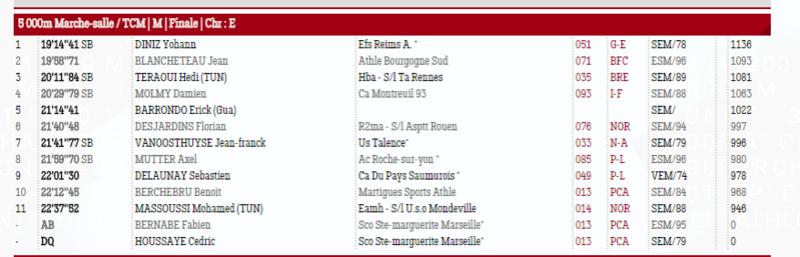 18/02/17 - Championnats de France Elite en salle Bordeaux Elite_11
