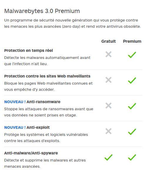 MBAM et ransomware Ransom11