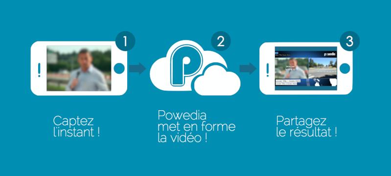 Powedia élu parmi les 15 meilleures startups 4G par Bouygues Telecom 1234510