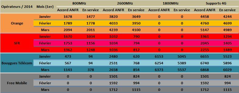 afnr - Les chiffres au 1er Mars de l'observatoire de l'AFNR sur la 4G Afnr0412