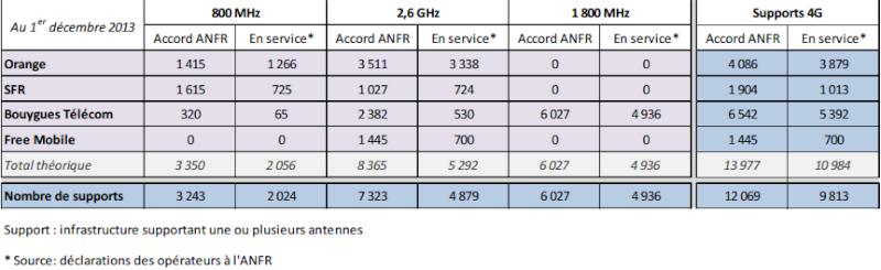 Les chiffres au 1er décembre de l'observatoire de l'AFNR sur la 4G Afnrde10